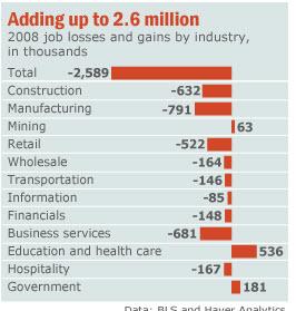 economic-sectors
